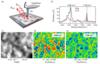 應用專題丨納米分辨傅里葉紅外光譜與成像技術(nano-FTIR & neaSNOM)助力復合聚合物領域實現新突破