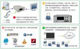 北京奧維視訊高清音視頻錄播方案