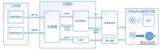 EMA/EHA 作动器控制研究解决方案