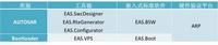 INTEWORK-EAS—可靠、完善的AUTOSAR解決方案