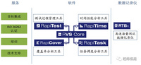 經緯恒潤-RVS — 嵌入式軟件分析套件-研發工具