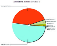 創文電子資源統計分析系統