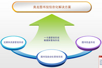 aolong图书管理系统