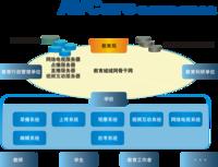AVCare 教育城域網解決方案