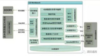 ICD设计、管理及验证工具