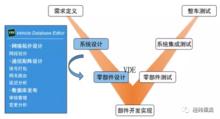 恒润科技 车载总线通信数据库开发工具 — VDE