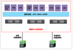 安徽师范大学图书馆超融合云化数据中心改造