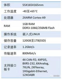 具备硬件时间戳的便携式车载数据记录仪 - X2E