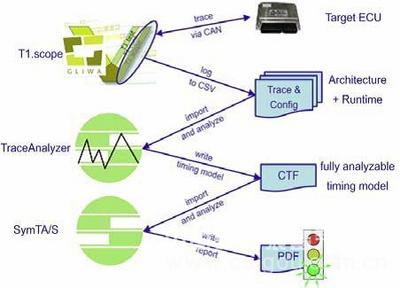 Symtavision-分布式控制系统时间建模分析和验证工具