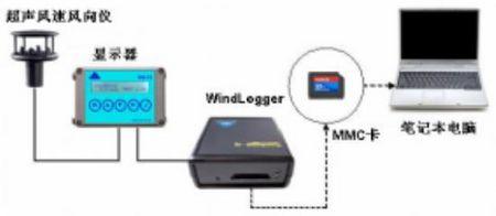 超声波风速风向监测系统