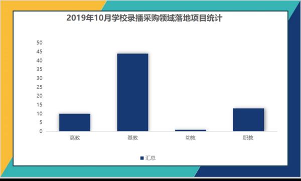 2019年10月学校录播落地项目 广西占比高达20%