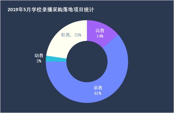 5月學校錄播采購  職教領域占市場23%