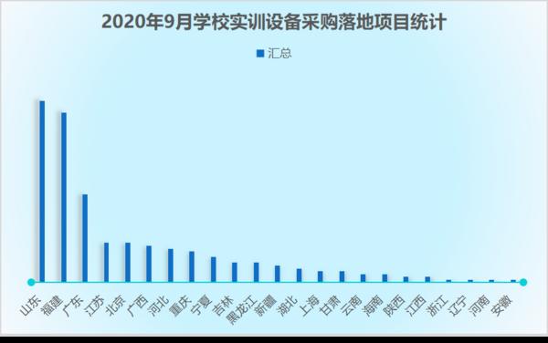 2020年9月学校实训设备采购  山东领跑全国