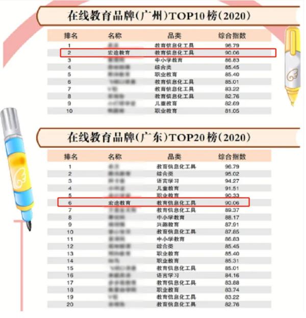 喜讯:在线教育品牌全国TOP200榜公布