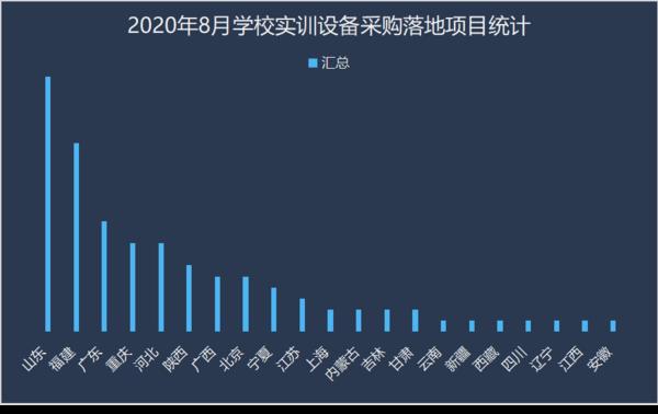 2020年8月学校实训设备采购 山东领跑全国
