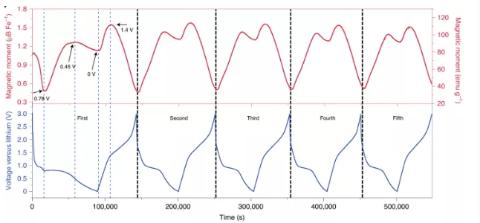 Nature Materials:綜合物性測量系統拓展新應用-原位磁性測試揭示鋰離子電池額外容量問題!