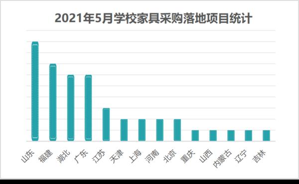 2021年5月学校家具采购高教落地项目最多 山东领跑全国