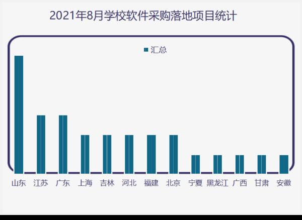 """2019年8月学校软件及平台系统采购  黑龙江建成为落地项目""""冠军"""""""