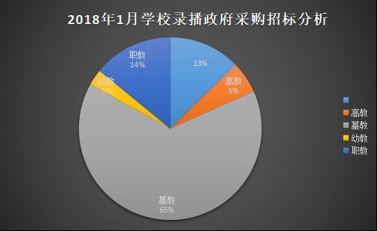 2018年1月学校录播设备政府采购分析