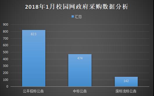 2018年1月学校校园网政府采购分析