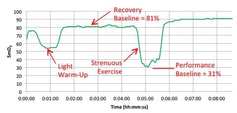 如何用Moxy肌氧指导力量训练