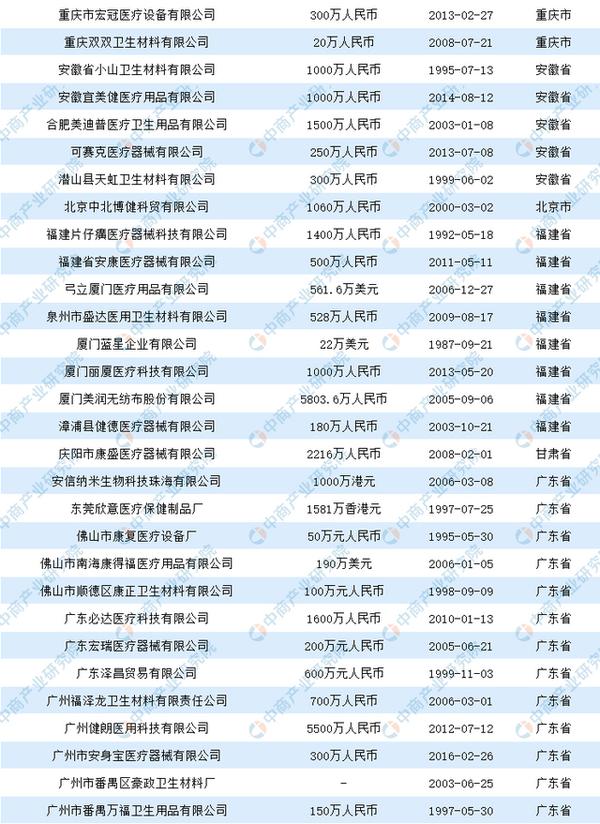 2020中国医用口罩生产企业盘点(附名单)