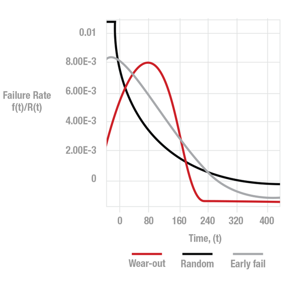 半导体产品可靠性相关的常见术语