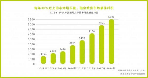 投资早教创业,先看2019中国十大模式创新早教排名