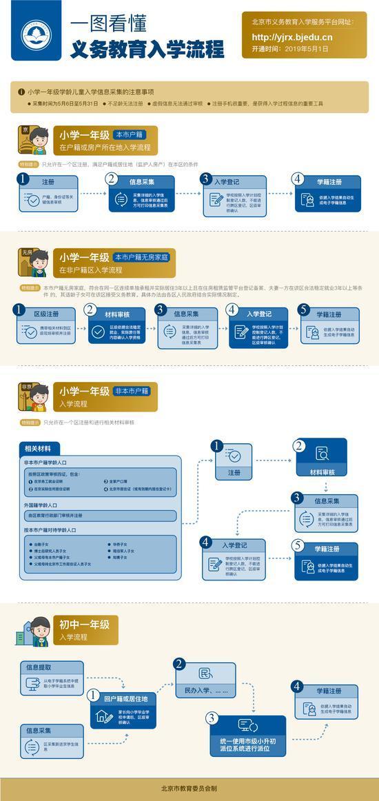 专家解读:2019年北京市义务教育入学新政