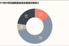 9月校园网采购:重庆落地项目位居首位