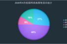 4月份校园网采购:采购聚焦福建  落地项目下降35.3%