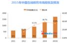 2015年在线教育市场规模将达1711亿