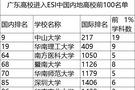 广东高校新增4个ESI前1%学科