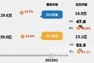 2015年H1交互智能平板市场透析