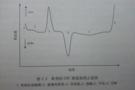 典型的差示扫描量热仪DSC测试曲线