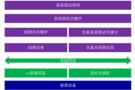 7月20日恒润微课堂:关键字驱动的自动化测试
