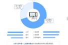 中科院:中国家庭线上辅导平均花费6432元 51Talk高性价比课程获赞
