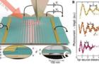 近场太赫兹光电流-石墨烯等离子体非局域量子效应