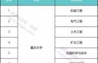 重磅:重庆市一流学科建设名单出炉!