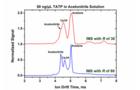 大连化物所超高分辨离子迁移谱研究取得进展