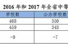广东省2017年中等职业教育质量年度报告新鲜出炉!
