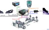 網關控制器—整車網絡的數據交互樞紐