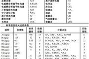 GBW07316深海沉积物标准物质供应中!