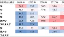 问政大数据丨中国C9高校在世界大学排名中的国际化情况分析