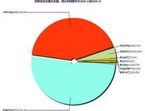 创文电子资源统计分析系统