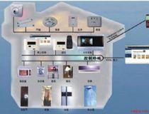 物联网智能安防实训实验室