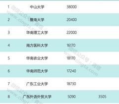 大手笔!广东今年投36亿元支持34所高校