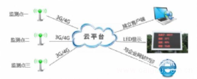 环境噪音监测系统