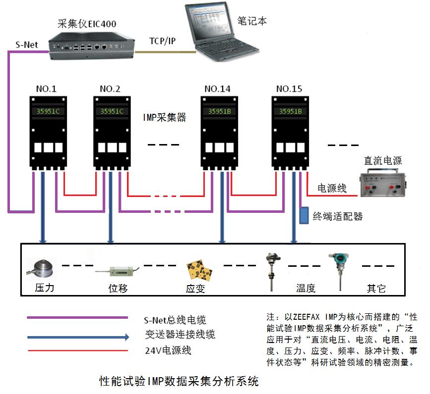 結構工程應力應變試驗IMP數據采集分析系統