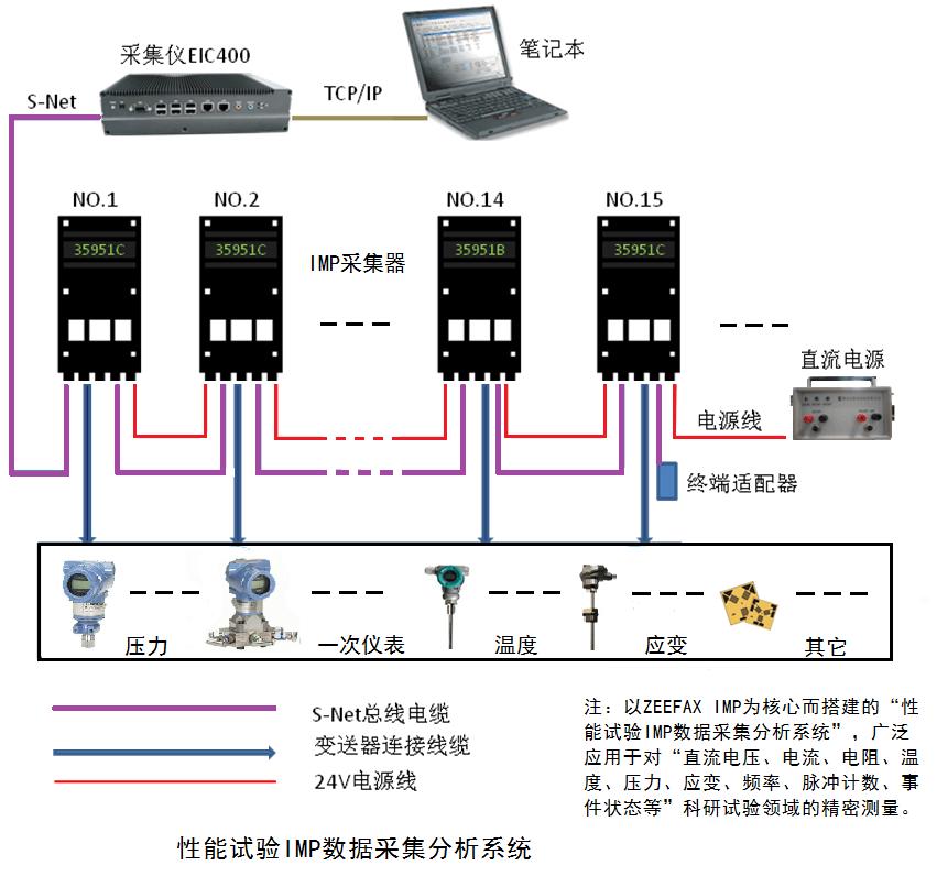 熱力性能試驗IMP數據采集分析系統